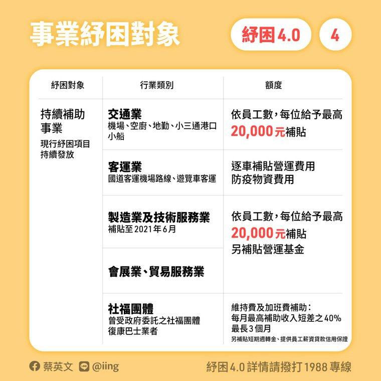 圖表/蔡英文 Tsai Ing-wen臉書