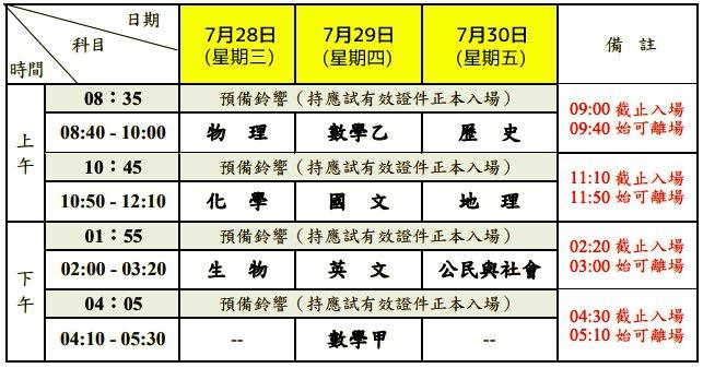 圖/取自大考中心;聯合新聞網修改更新日期
