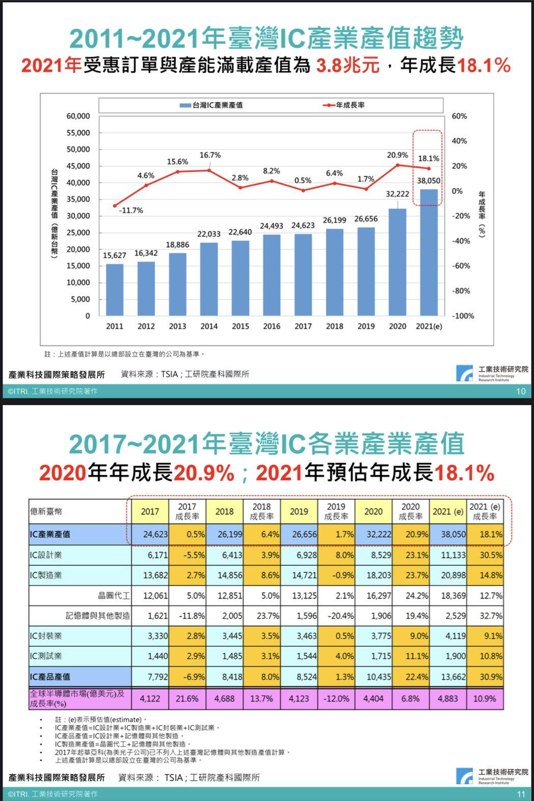 工研院IEKCQM估半導體產業2021年產值3.8兆元新里程碑,年增18.1%。...