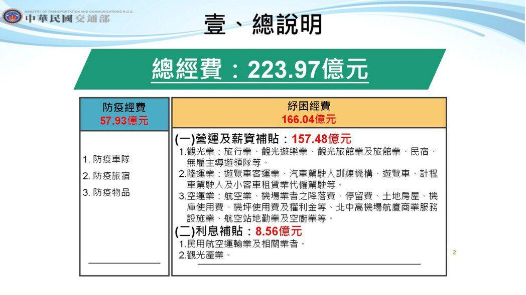 交通部防疫紓困特別預算。圖/交通部提供