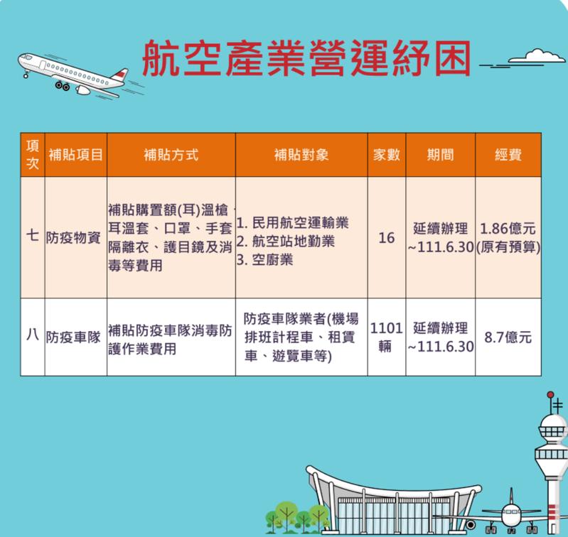 航空業紓困方案細節。圖/交通部提供