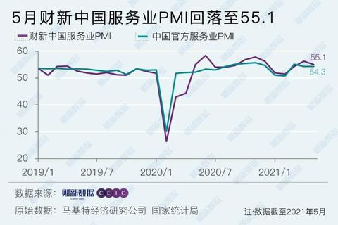 大陸5月財新服務業PMI降至55.1,但仍連續第13個月處於擴張區域。(圖/取自財新網)