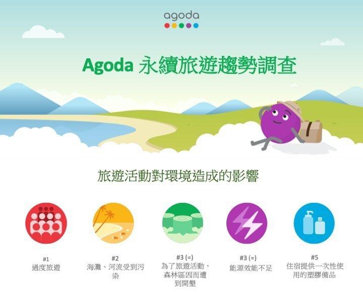 響應世界環境日,Agoda公布永續旅遊調查,包括旅遊活動對環境造成的影響、願意實...