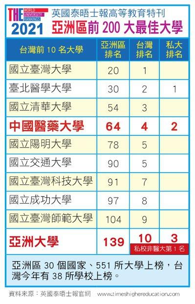 英國泰晤士報高等教育特刊最新公布2021 亞洲地區最佳大學排名,其中中亞聯大兄弟學校雙雙上榜。圖/亞洲大學提供