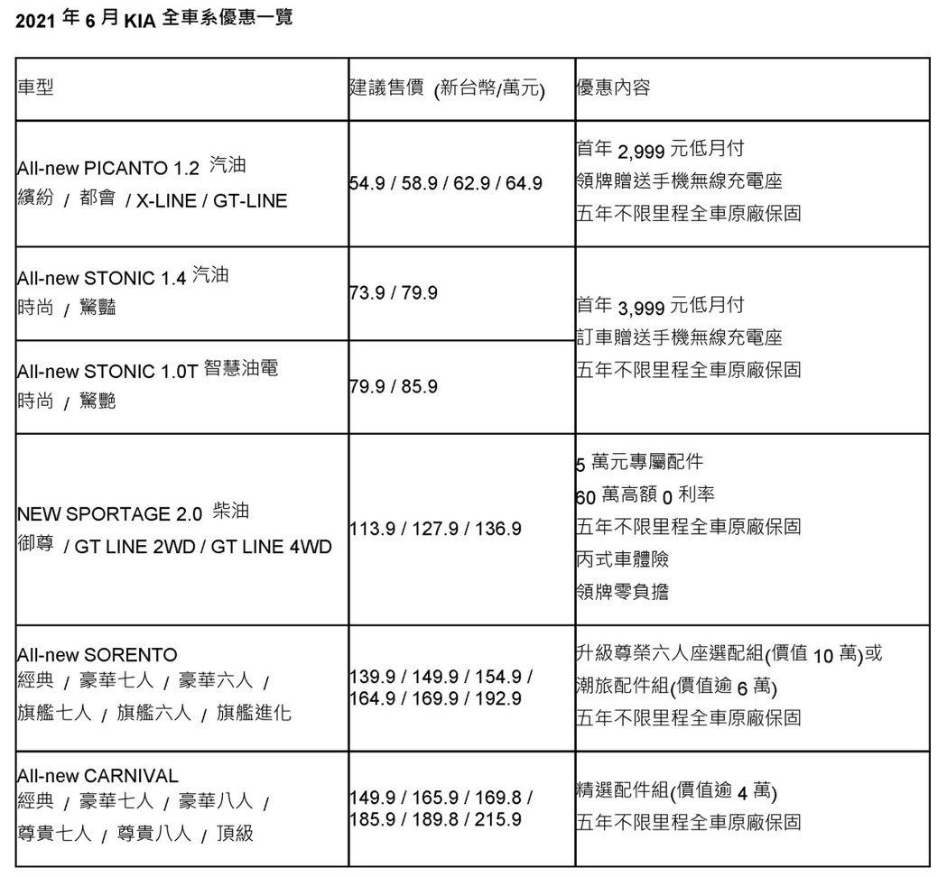 6月KIA全車系優惠一覽表。  圖/森那美起亞提供