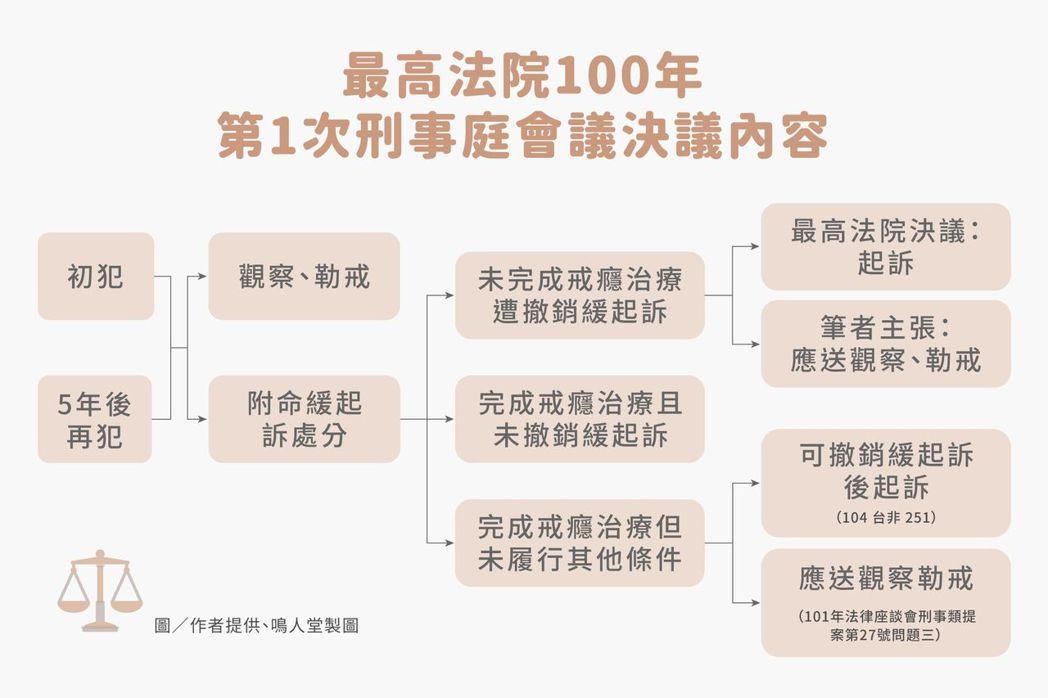 最高法院100年第1次刑事庭會議決議內容流程圖。 圖/作者提供,鳴人堂製