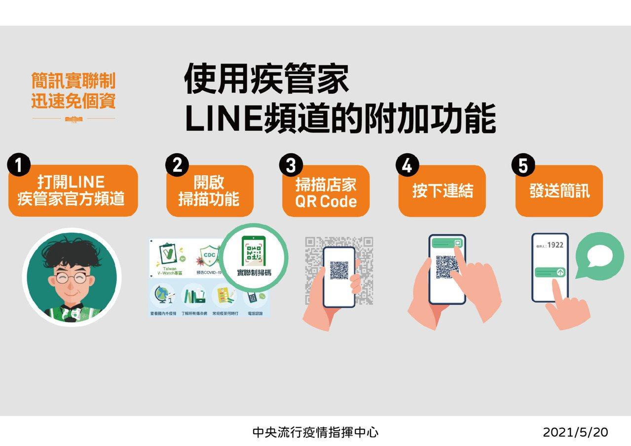 使用「疾管家」LINE官方帳號進行簡訊實聯制的步驟。 圖/摘自LINE台灣官方部...