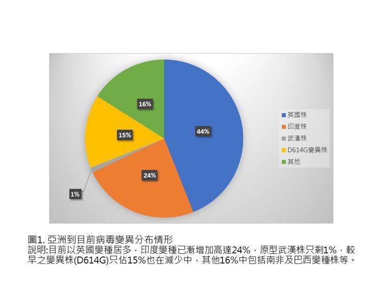 圖1. 亞洲到目前病毒變異分布情形