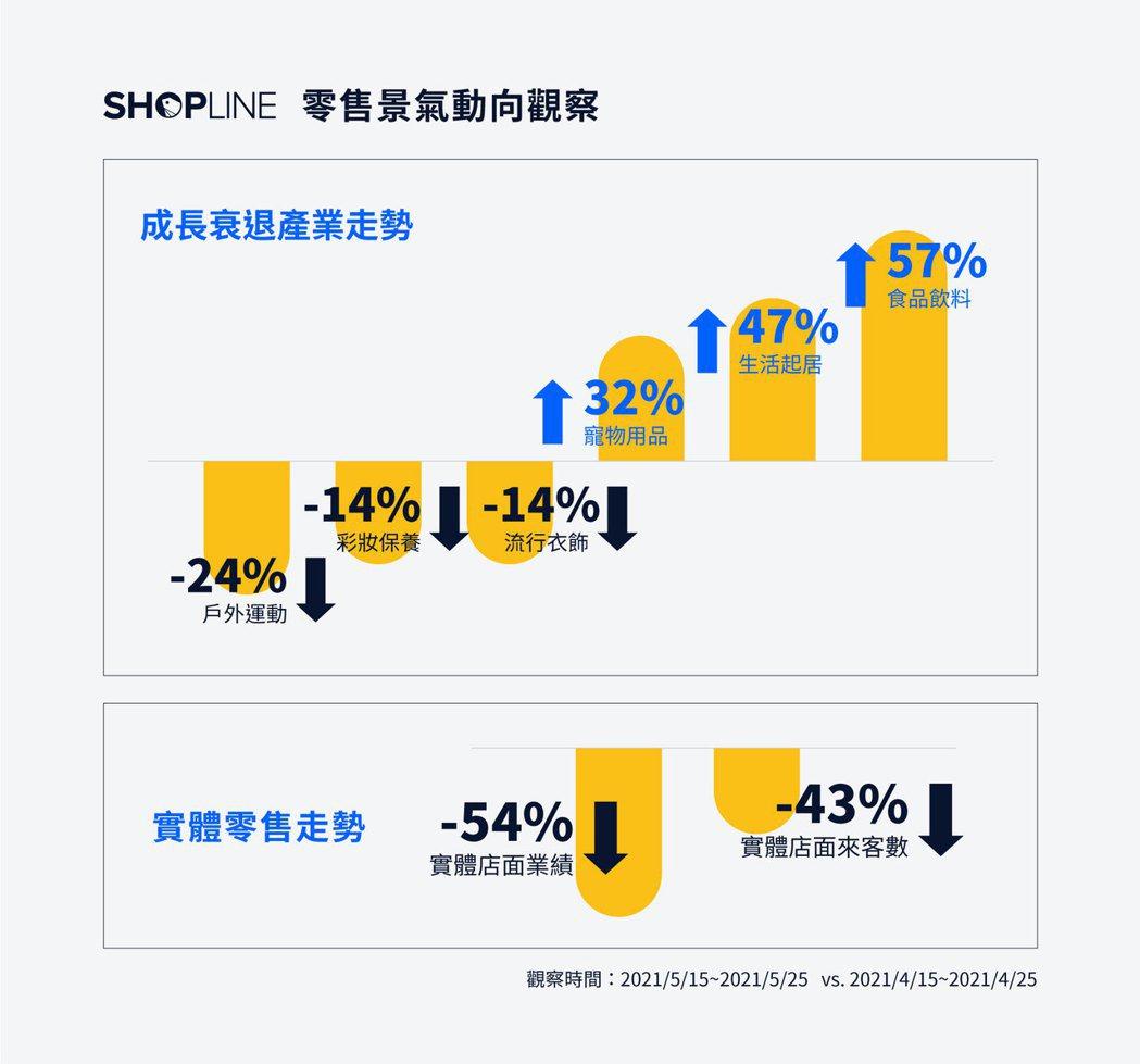 SHOPLINE 觀察自雙北市升級三級警戒宣布後,實體門市業者來客數減少超過四成...