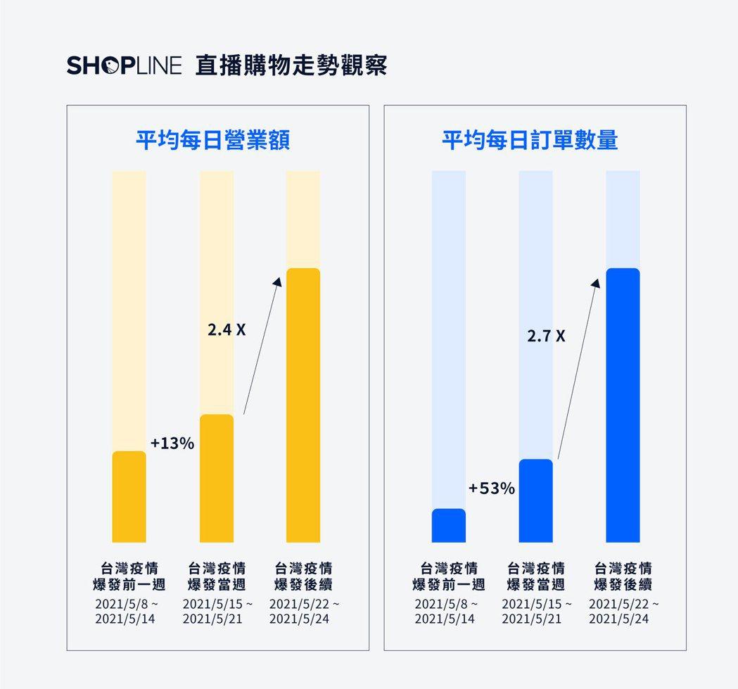 SHOPLINE 使用社群直播購物的台灣店家,透過直播所帶來的平均日營業額、訂單...