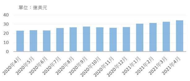北美半導體設備近一年出貨金額。(資料來源:國際半導體產業協會(SEMI)、元大投...