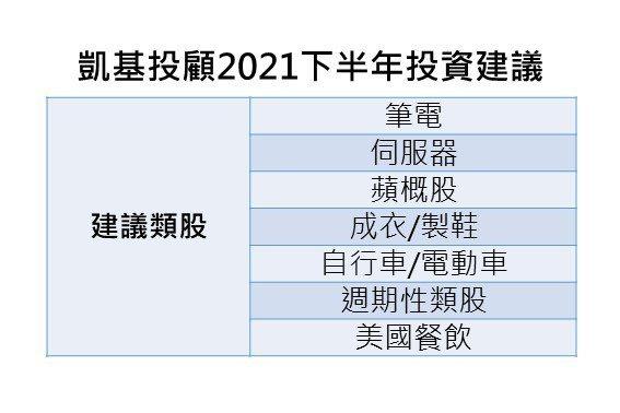 凱基投顧2021下半年台股展望。凱基投顧提供