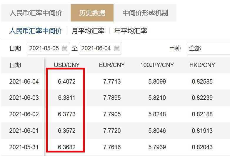 中國外匯交易中心網站截圖