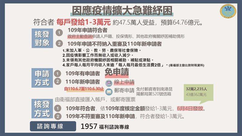 行政院紓困6月7日受理申請 避免群聚採線上、郵寄申請   政治   要聞   聯合新聞網