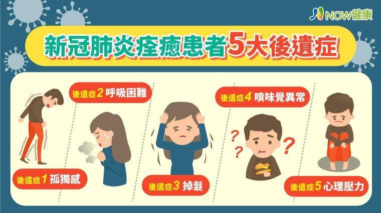 ▲台灣新冠本土疫情爆發,日本整理出康復後,常見的5大後遺症。(圖/NOW健康製作...