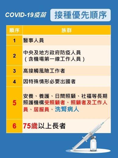 高雄市宣布,包括75歲老人及洗腎病患,接種疫苗順位將拉前。記者王昭月/翻攝