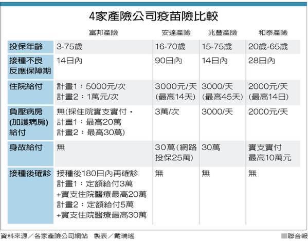 4家產險公司疫苗險比較 製表/戴瑞瑤