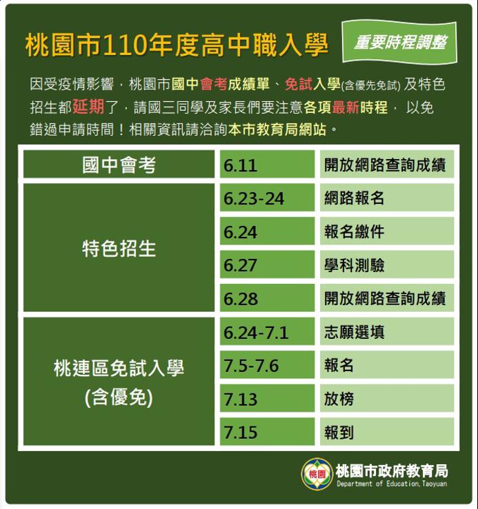 桃園市今年度高中職入學時程。圖/市府教育局提供