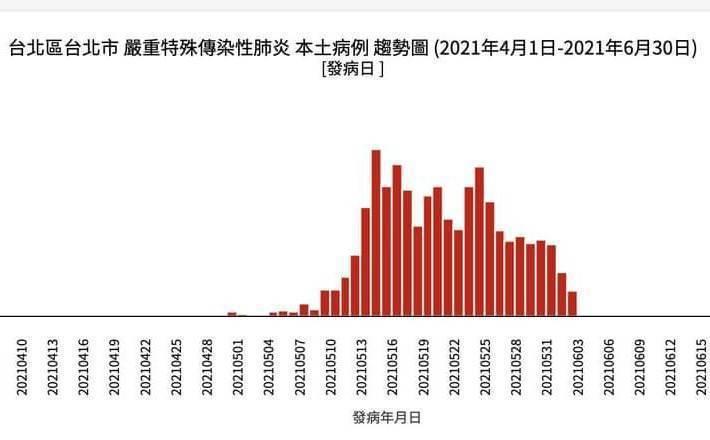 台北市發病日趨勢圖。圖/擷取自疾病管制署傳染病統計資料查詢系統