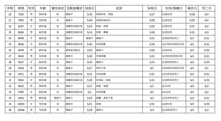 指揮中心指揮官陳時中公布,國內新增335例本土新冠肺炎確定病例,加校正回歸本土個...