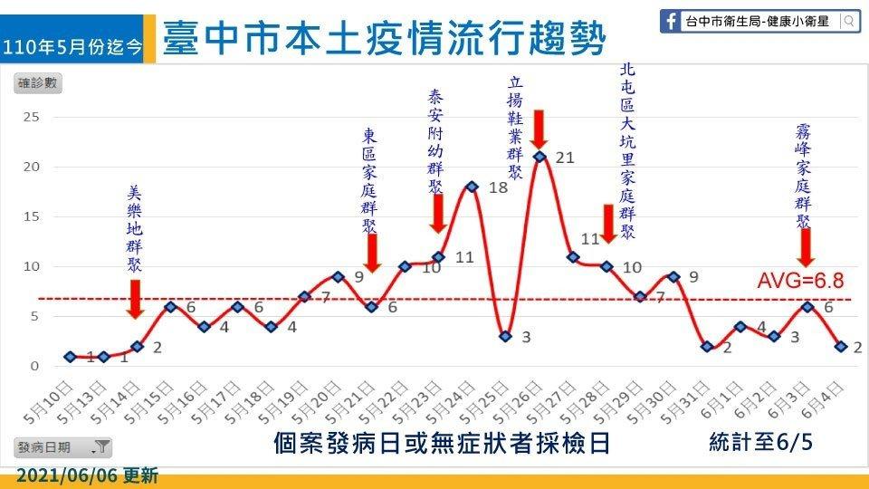 台中市長盧秀燕今指出,依台中市的防疫經驗,有近7成的染疫個案來自家庭。圖/台中市...