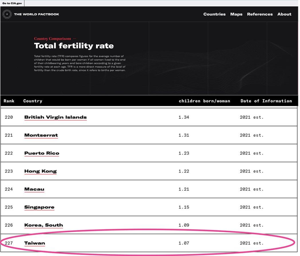 美國中央情報局公布世界最新出生率,台灣名列世界最低。 圖片來源_CIA官網/21...