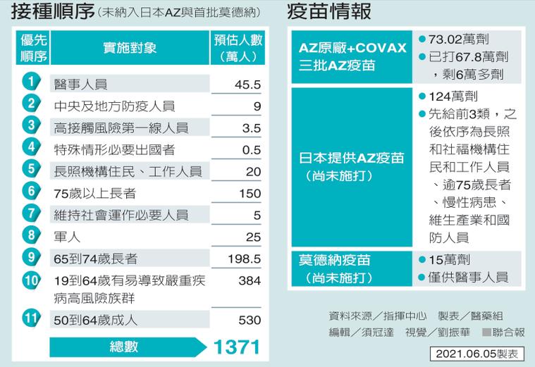 資料來源/指揮中心 6月5日製表/聯合報醫藥組