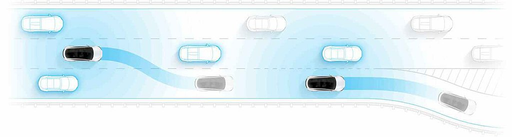 FSD具備的功能之一「自動輔助導航駕駛」會根據您的目的地規劃最佳行駛路線並適時建...