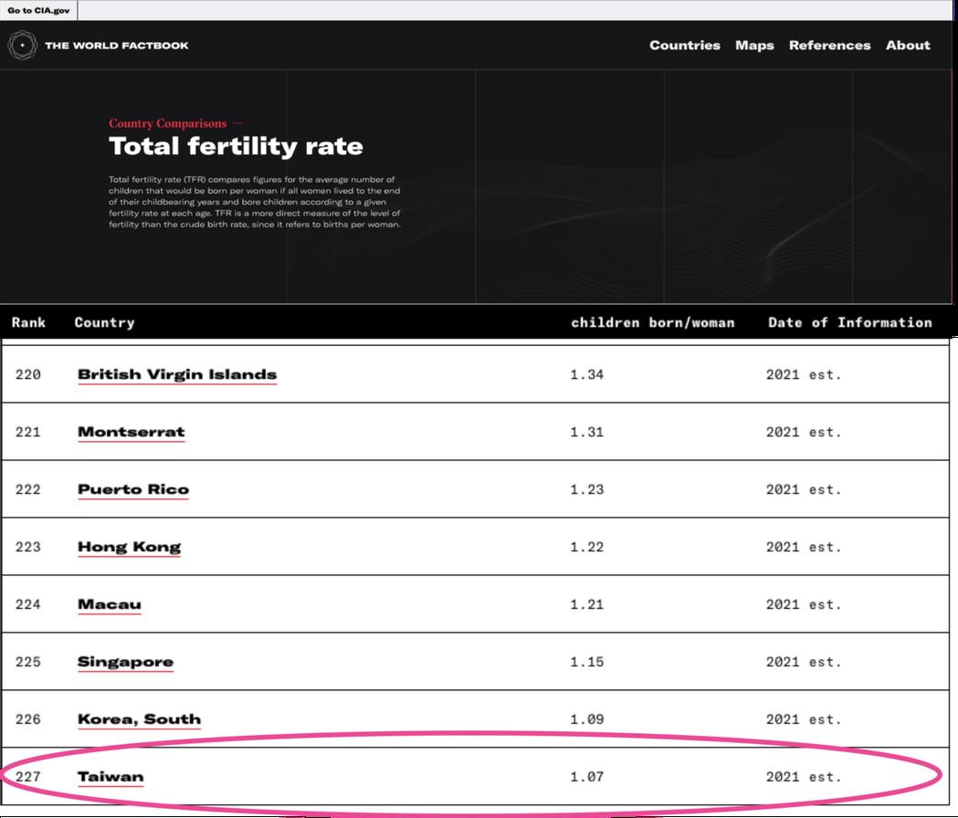美國中央情報局公布世界最新出生率,台灣名列世界最低。圖/CIA官網