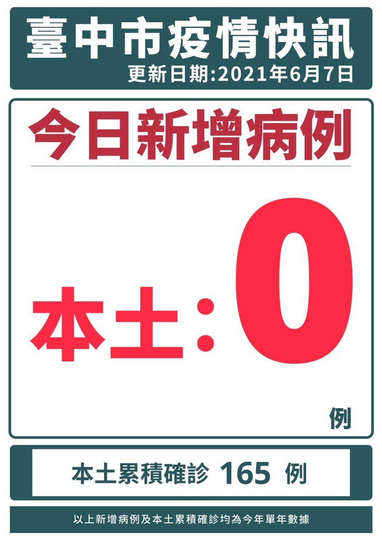 台中市今確診個案「加零」。圖/台中市政府提供