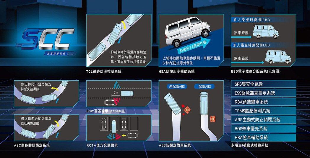 中華菱利e-VERYCA獨創「SCC智慧防護系統」,讓安全防護更加倍。 圖/中華...
