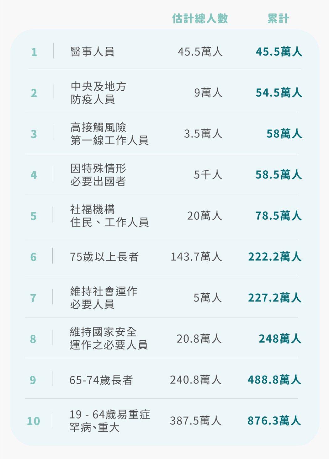 圖二:台灣新公布的施打順序,各類估計總人數及累計人數。 圖/作者提供,鳴人堂製