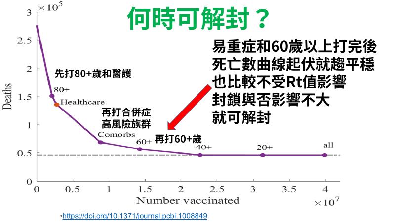 圖一:《PLOS》計算生物學雜誌的論文,用數學模型探討:怎樣的疫苗施打策略,可以最快降低死亡數,達到最佳效益。 圖/取自PLOS;作者編修