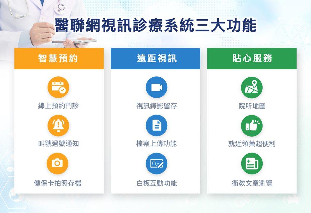醫聯網視訊診療三大功能。醫聯網/提供。
