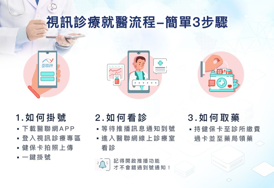 視訊診療3大步驟。醫聯網/提供。
