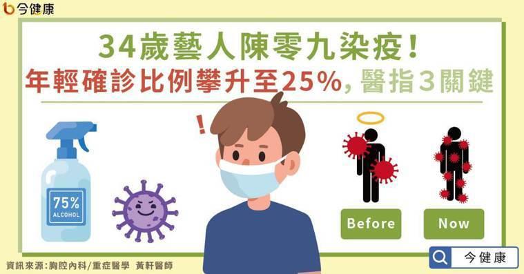 34歲藝人陳零九染疫!年輕確診比例攀升至25%,醫指3關鍵。