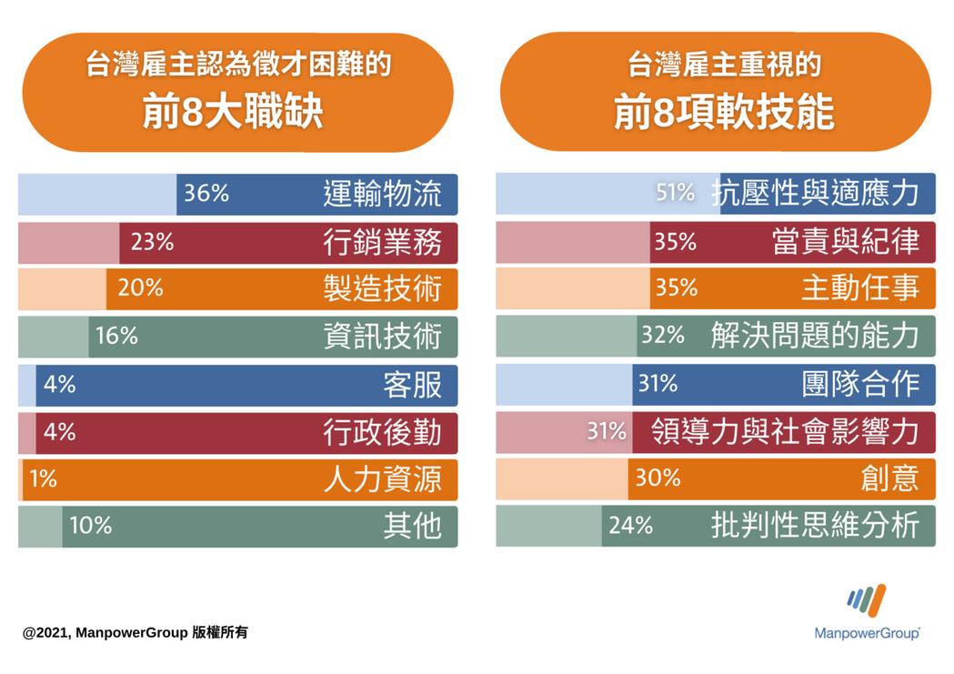 2021年台灣人才短缺前八大職缺中,物流人員排名第一,這也是自調查以來首次成為最...