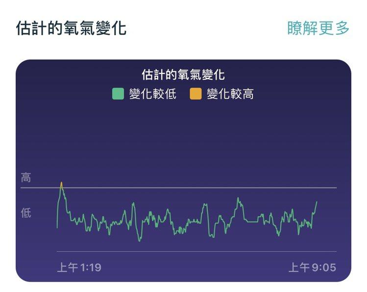 Fitbit睡眠期間的估計氧氣變化,協助用戶檢視完整檢視睡眠期間的血氧飽和度變化...
