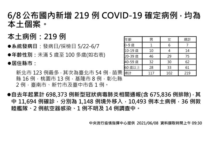 中央流行疫情指揮中心今天通報苗栗縣新增COVID-19本縣本土確診病例16例。圖/中央流行疫情指揮中心提供