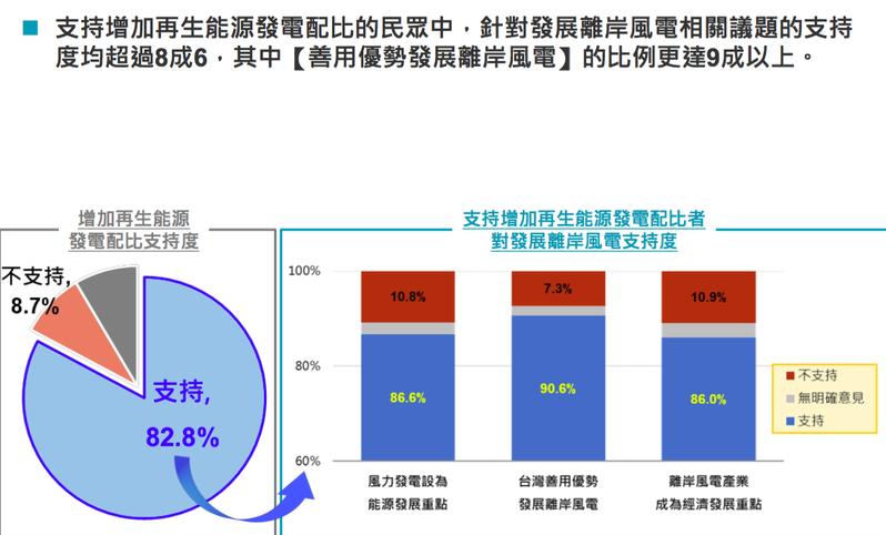 「2021台灣發展離岸風電議題民意調查」的結果,有高達9成的民眾支持台灣發展離岸風電。圖/民進黨立委邱志偉辦公室提供