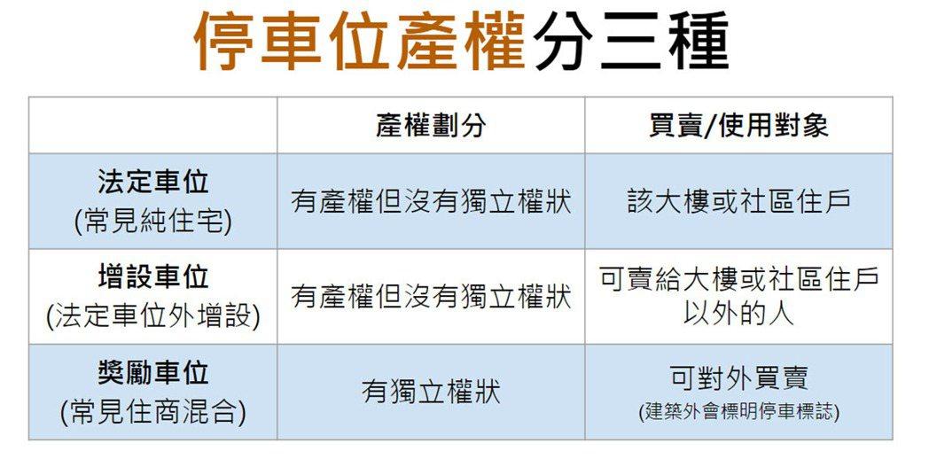 停車位產權共分為法定停車位、增設停車位和獎勵停車位三種。 圖/樂屋網 提供