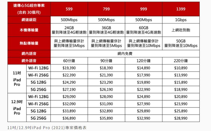 12.9吋iPad Pro 5G。圖/遠傳電信提供