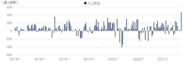 中國股市-北上資金流向(註:北上資金為深股通與滬股通總額;資料來源:彭博資訊、元...