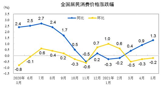 大陸5月消費者物價指數(CPI)年漲1.3%,雖低於市場預期的漲1.6%,但仍創近八個月新高。。大陸國家統計局官網
