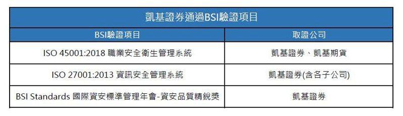 凱基證券通過BSI驗證項目(凱基證券提供)