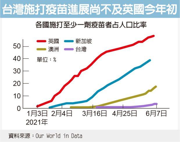 疫苗不夠的台灣要達到英國目前的水準,恐怕不只半年。