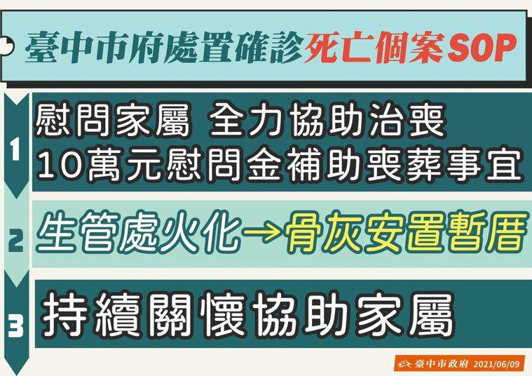 台中市政府處理確診者死亡個案SOP。圖/台中市政府提供