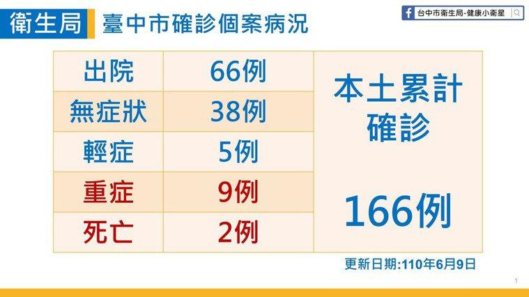 台中市衛生局說明,今天新增台中第二例本土確診死亡個案,該個案為80歲男子,原為輕...