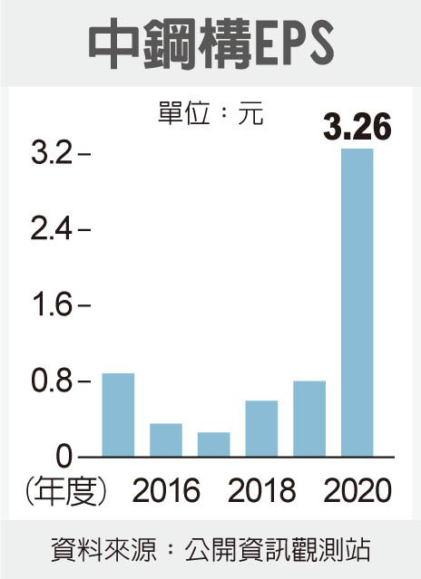 上月業績/中鋼構+9%