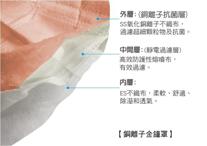 具備強大且長效抗菌過濾、舒適親膚特性的「銀盾-金鐘罩系列」銅離子口罩,是融合科學...